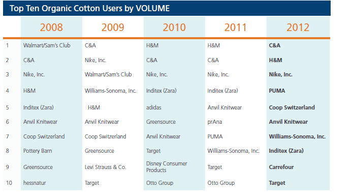 Here is the list of users from 2012 (the last year which we have statistics from Textile Exchange) data from the Textile Exchange 2012 fiber report that was released in sept 2013.