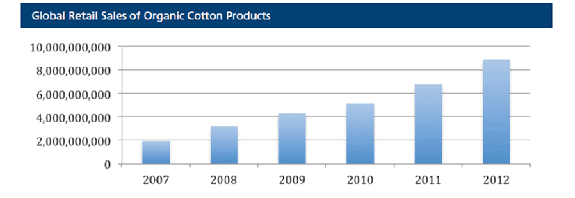 The growth rate for Organic Cotton – not at 100% growth (that was back 8 – 10 years ago)  See below chart, I would say 25% / year for the last three years.  Also from the 2012 fiber report.